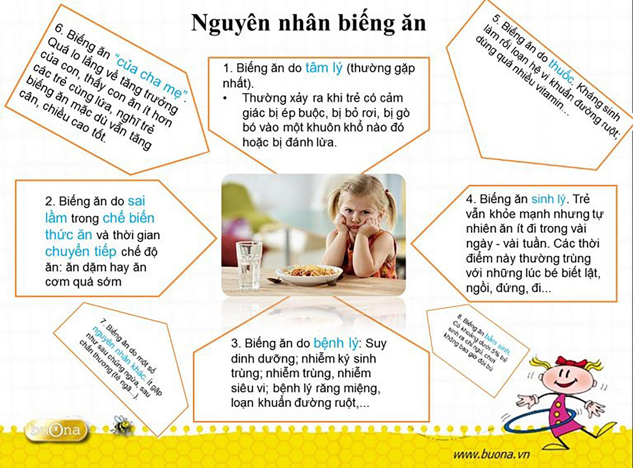 Các nguyên nhân chính gây biếng ăn ở trẻ