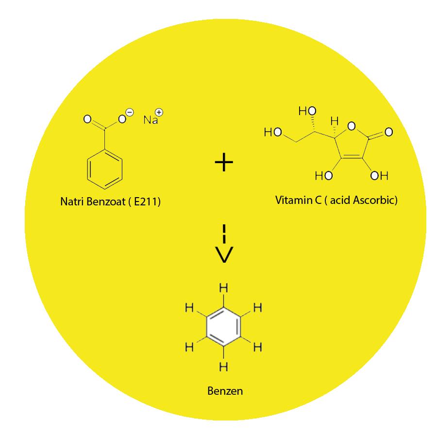 phan-ung-tao-benzen