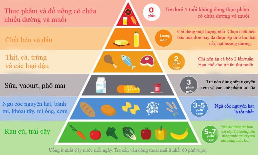 Dấu hiệu nhận biết trẻ suy dinh dưỡng